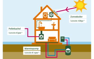 Subsidie voor duurzame energie